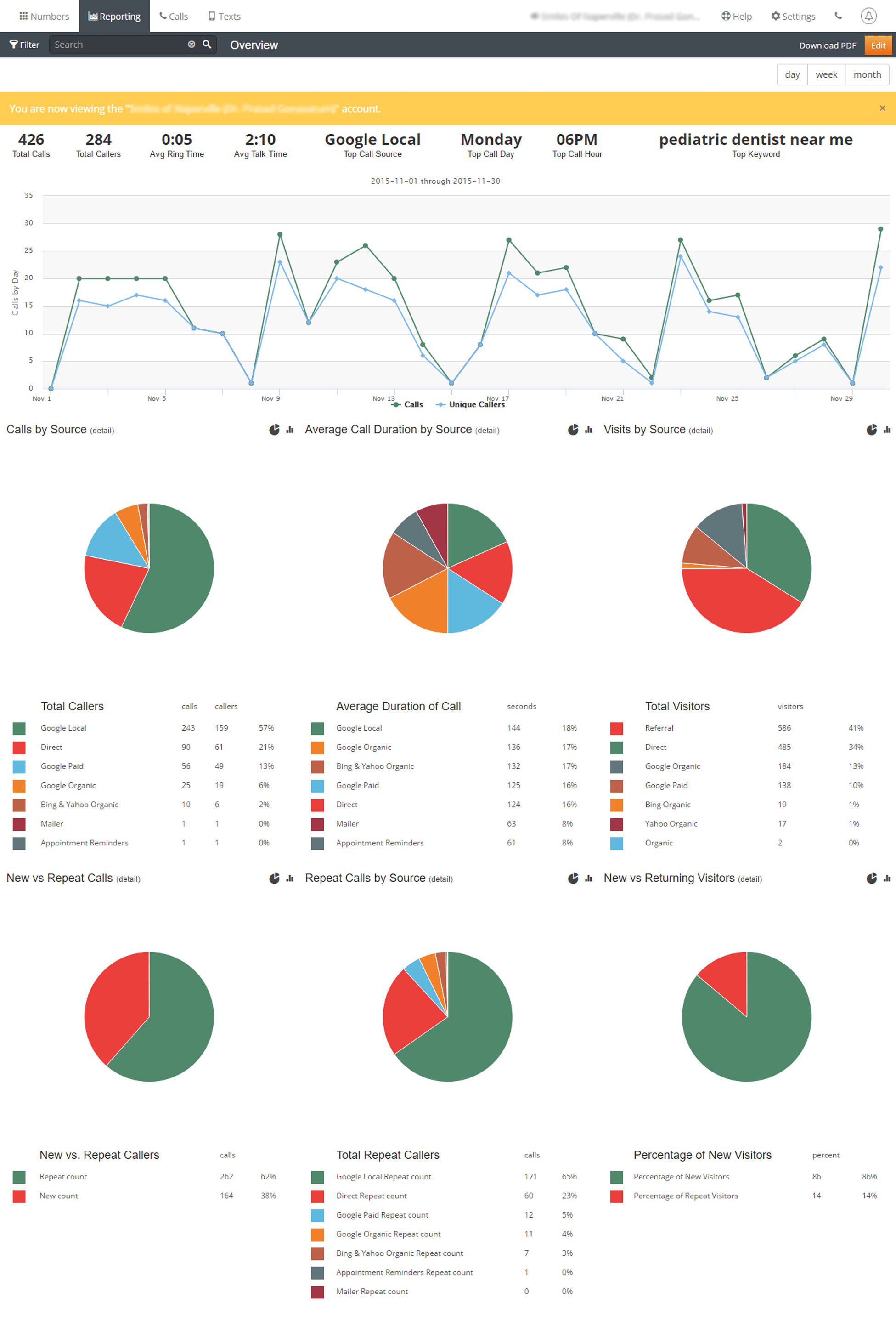 call-overview-report