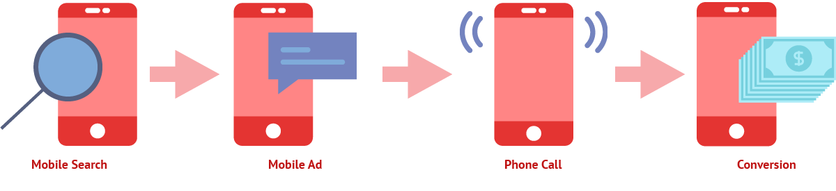 mobile call tracking