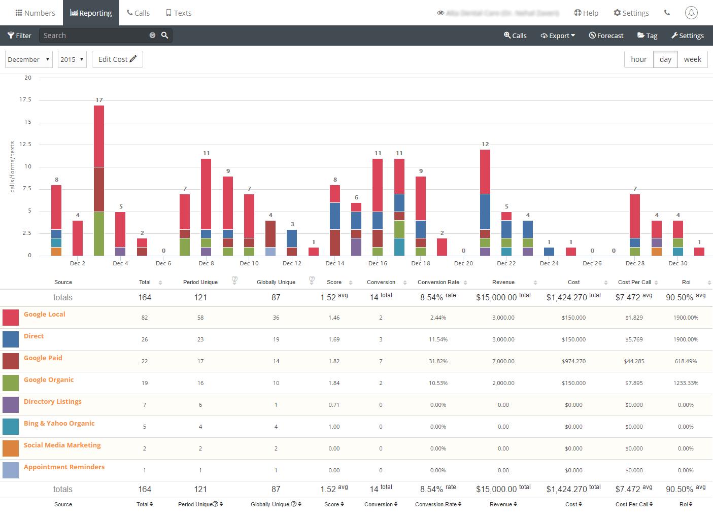 ROI-Report